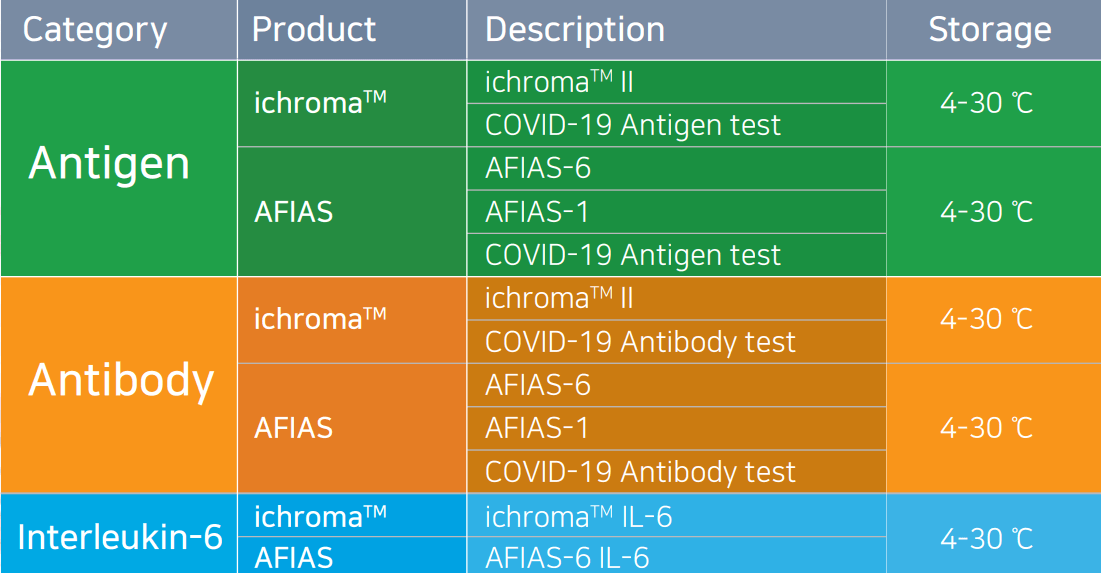 Boditech COVID-19 Product list with Antigen, antibody and Interleukin-6 tests