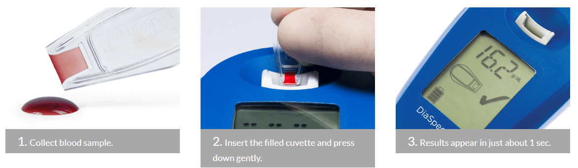 DiaSpect Tm hand-held Hemoglobin Analyzer usage steps from collecting blood to Insert the filled cuvette and the results appear