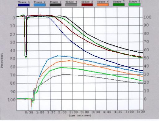 CHRONO-LOG Model 700 AGGRO/LINK®8